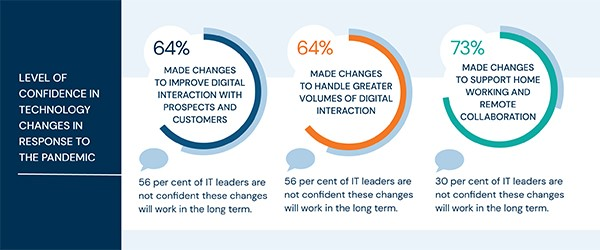 Nearly two thirds of UK enterprises have invested in improving digital customer communications during the pandemic